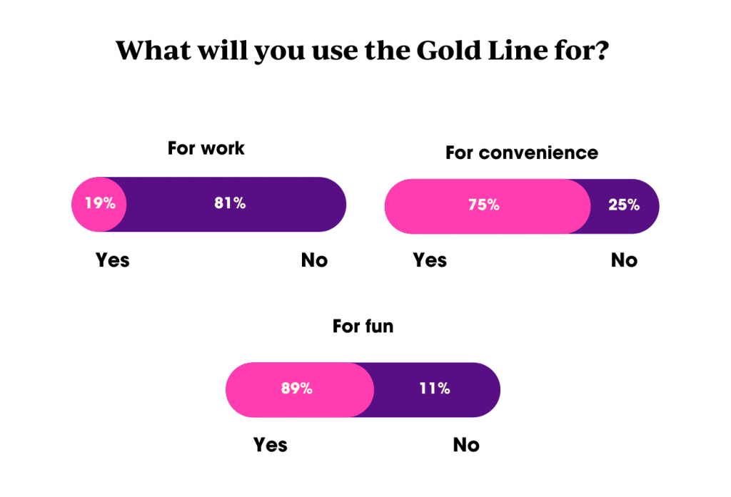 When will you use the Gold Line?